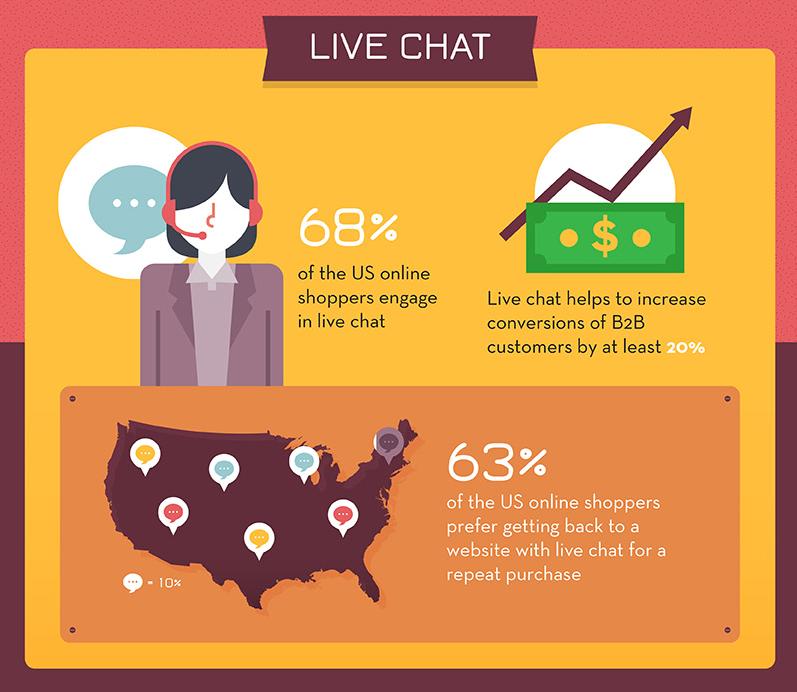 ecommerce infographic 11