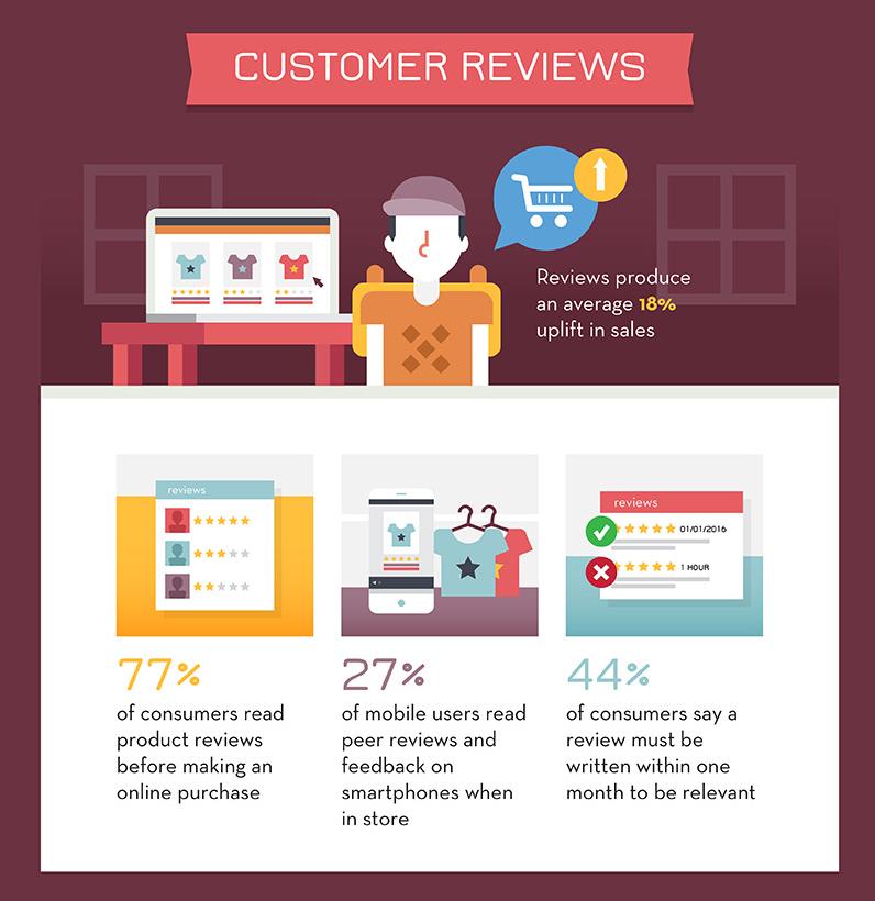 ecommerce infographic 12