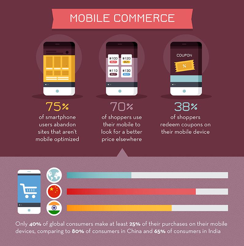 ecommerce infographic 15