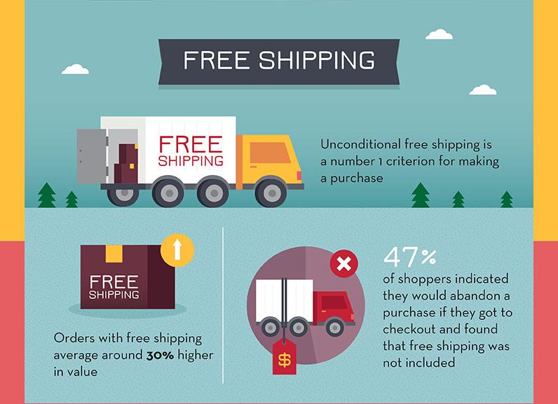 ecommerce infographic 17