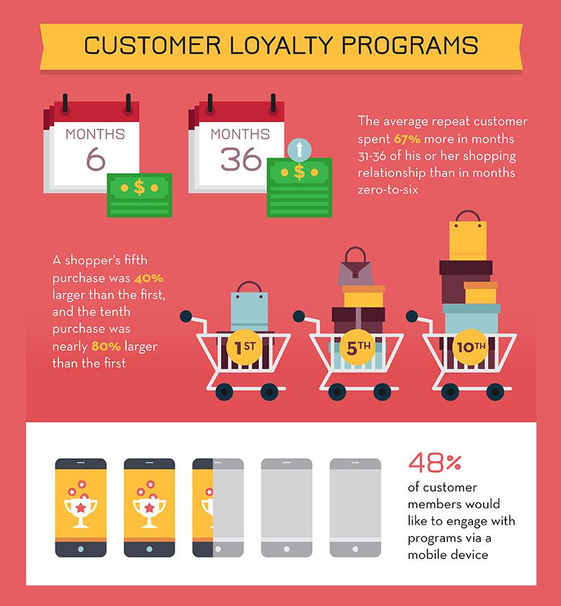 ecommerce infographic 18