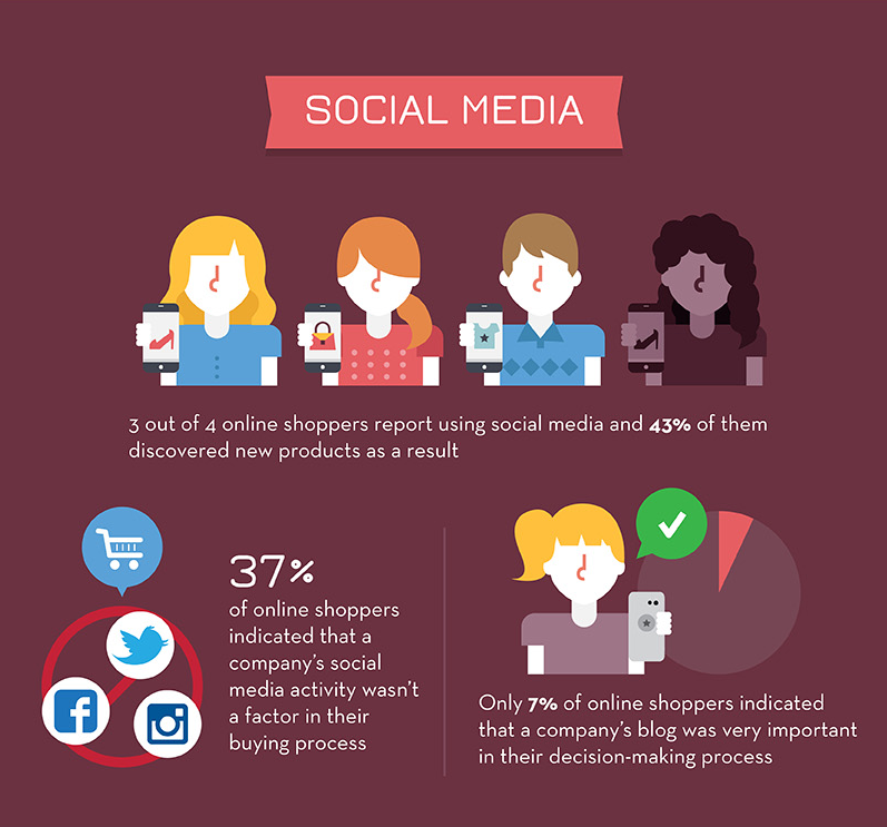 ecommerce infographic 19