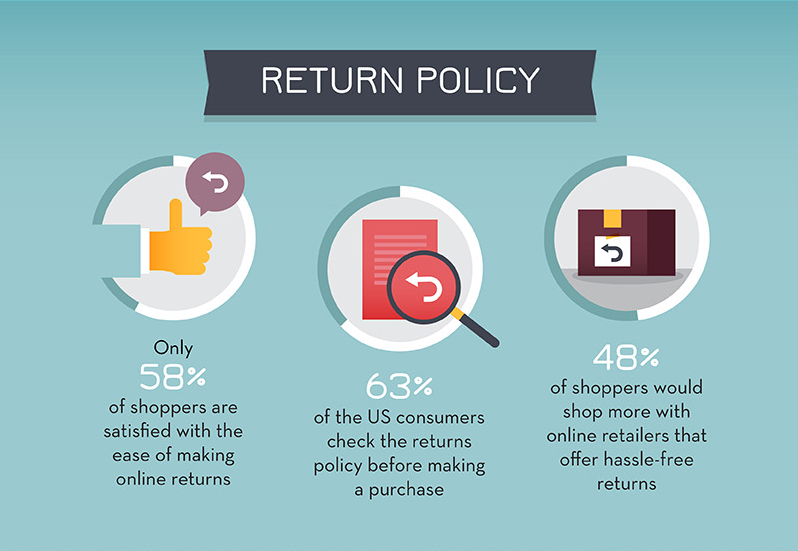 ecommerce infographic 9